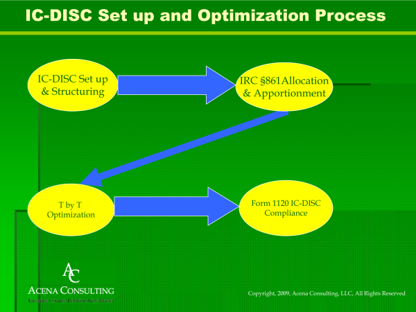 Acena_IC_DISC_Optimization